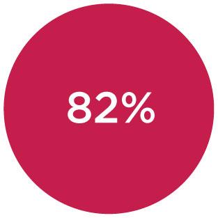 82% PERCENTUALE DELLE VINCITE
